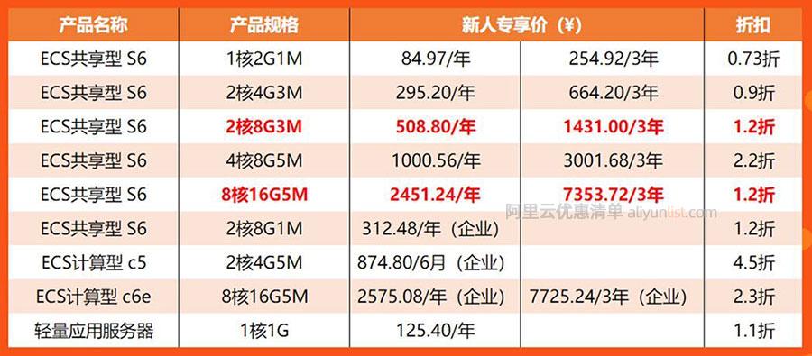 2020阿里云服务器拼团优惠价格清单(便宜)